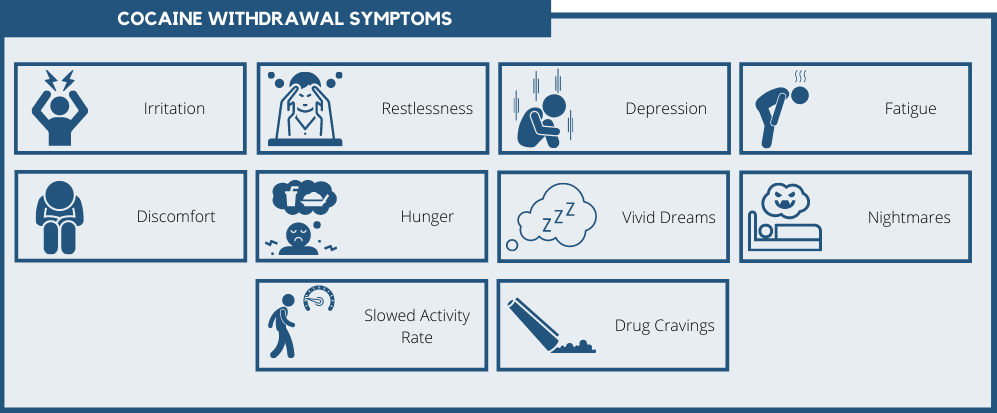 cocaine withdrawal symptoms